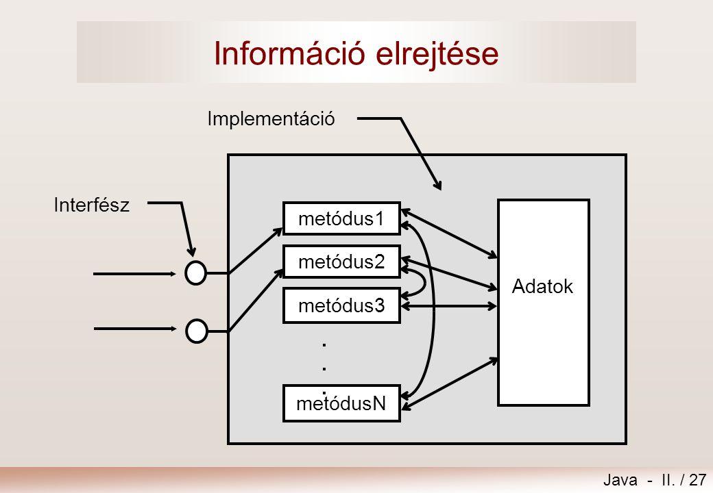 Információ elrejtése Implementáció Interfész metódus1 Adatok metódus2