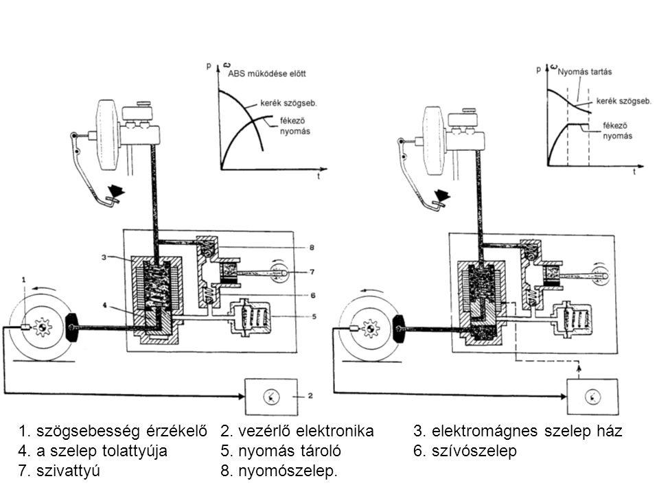 1. szögsebesség érzékelő. 2. vezérlő elektronika. 3