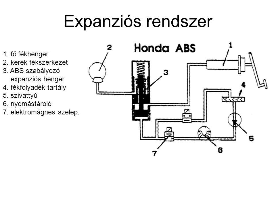 Expanziós rendszer 1. fő fékhenger 2. kerék fékszerkezet 3. ABS szabályozó. expanziós henger. 4. fékfolyadék tartály.