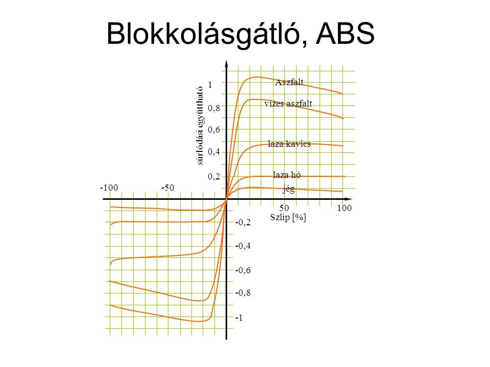 Blokkolásgátló, ABS 1 Aszfalt vizes aszfalt 0,8 súrlódási együttható