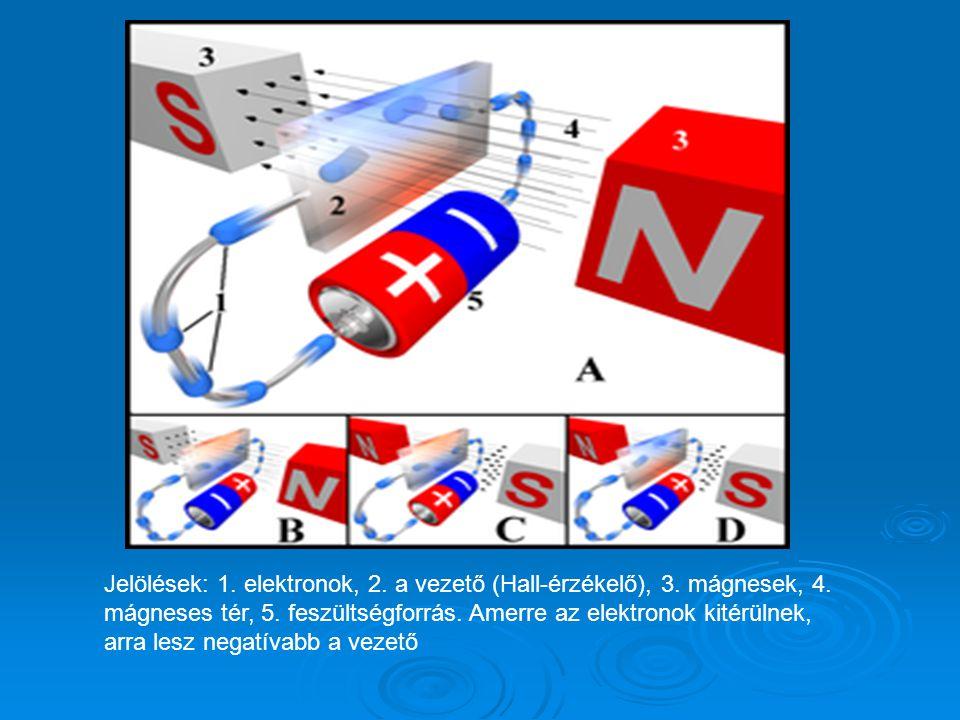 Jelölések: 1. elektronok, 2. a vezető (Hall-érzékelő), 3. mágnesek, 4