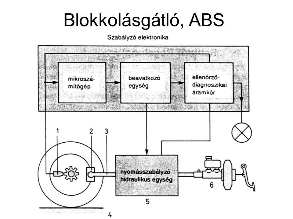 Blokkolásgátló, ABS