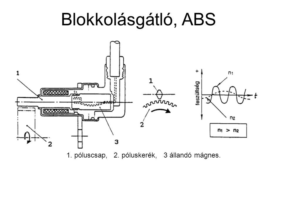 Blokkolásgátló, ABS 1. póluscsap, 2. póluskerék, 3 állandó mágnes.
