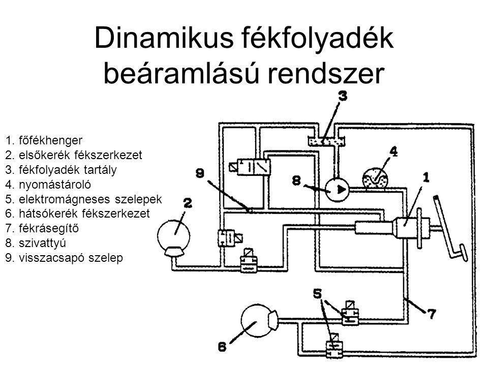 Dinamikus fékfolyadék beáramlású rendszer