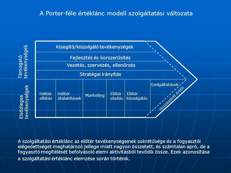 A Porter-féle értéklánc modell szolgáltatási változata