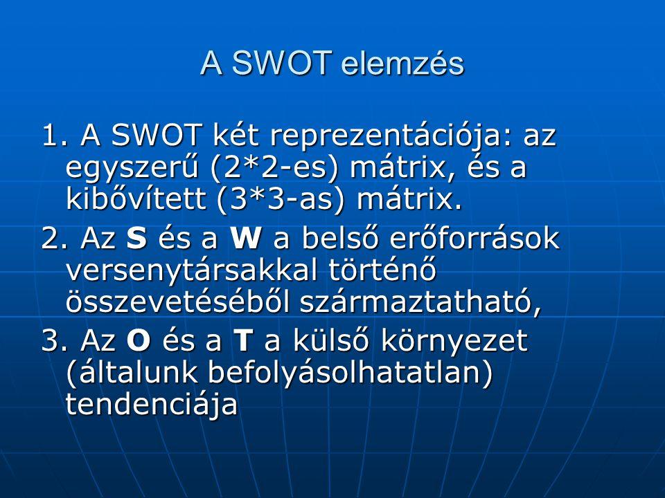 A SWOT elemzés 1. A SWOT két reprezentációja: az egyszerű (2*2-es) mátrix, és a kibővített (3*3-as) mátrix.