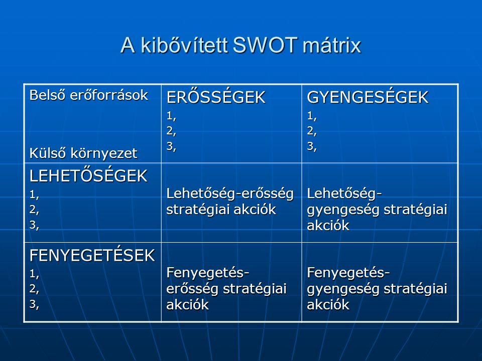 A kibővített SWOT mátrix