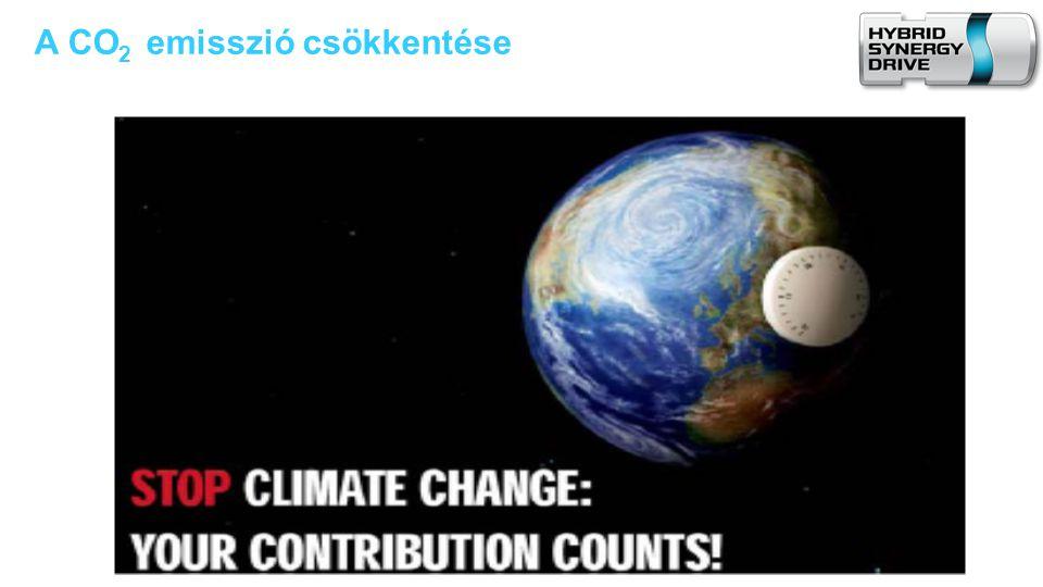 A CO2 emisszió csökkentése