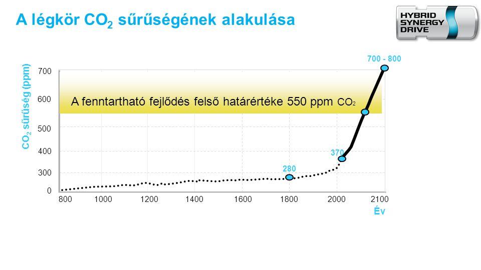 A légkör CO2 sűrűségének alakulása