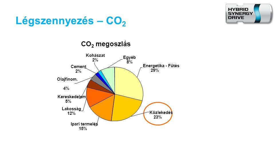 Légszennyezés – CO2 CO2 megoszlás Kohászat Egyéb 2% 8% Cement
