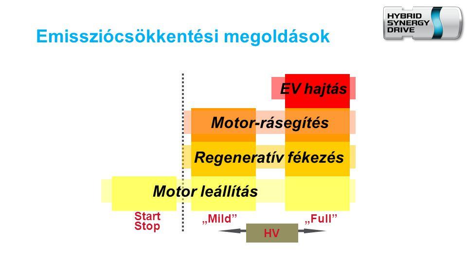 Emissziócsökkentési megoldások