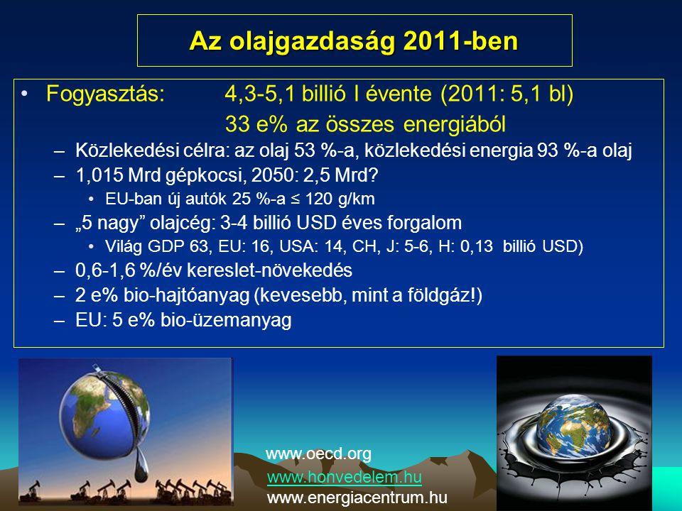 Az olajgazdaság 2011-ben Fogyasztás: 4,3-5,1 billió l évente (2011: 5,1 bl) 33 e% az összes energiából.