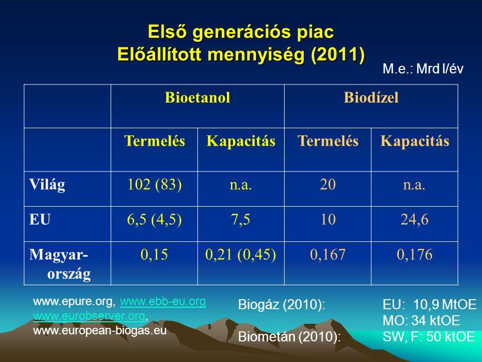 Első generációs piac Előállított mennyiség (2011)