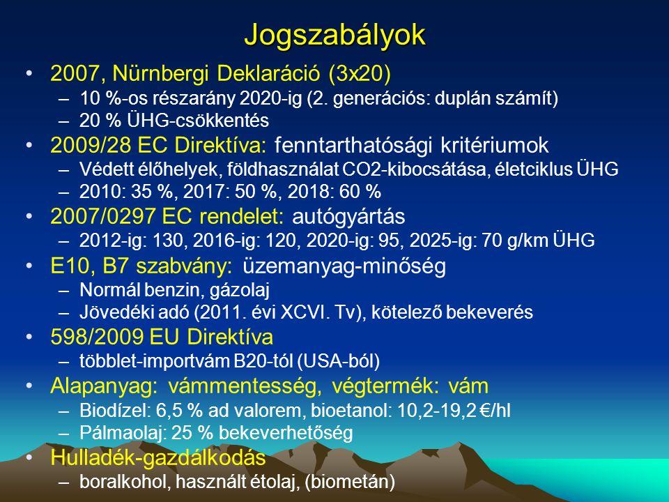 Jogszabályok 2007, Nürnbergi Deklaráció (3x20)