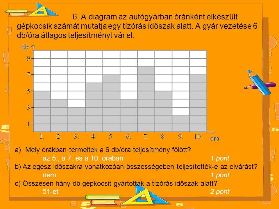 6. A diagram az autógyárban óránként elkészült gépkocsik számát mutatja egy tízórás időszak alatt. A gyár vezetése 6 db/óra átlagos teljesítményt vár el.