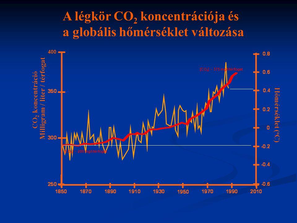 A légkör CO2 koncentrációja és a globális hőmérséklet változása