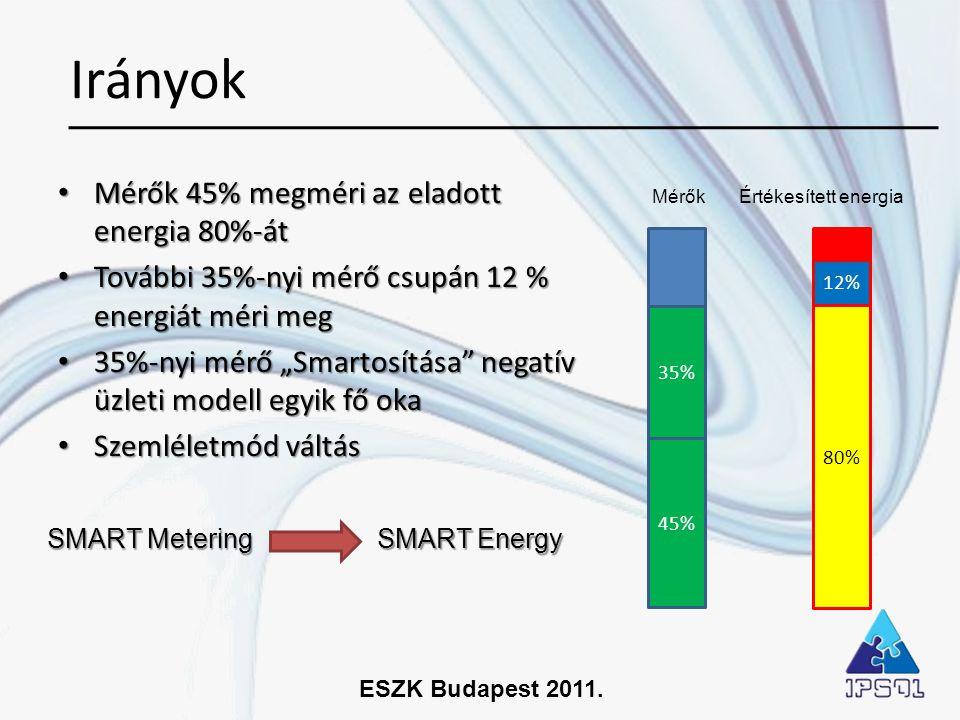 Irányok Mérők 45% megméri az eladott energia 80%-át