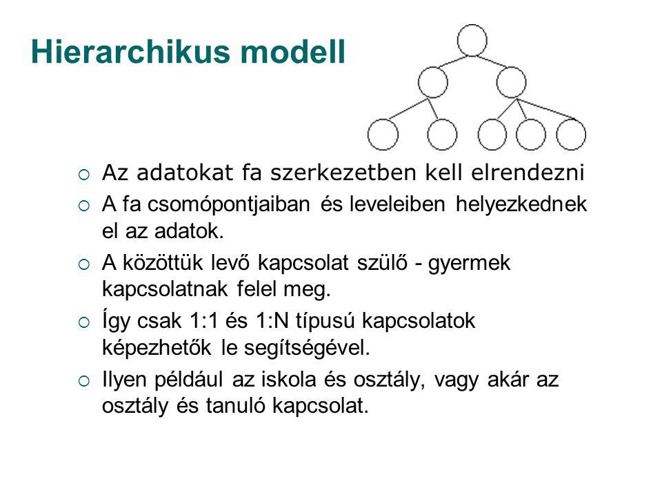 Hierarchikus modell Az adatokat fa szerkezetben kell elrendezni