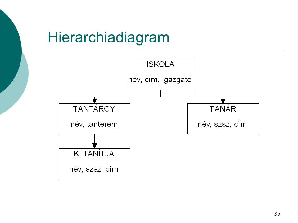 Hierarchiadiagram