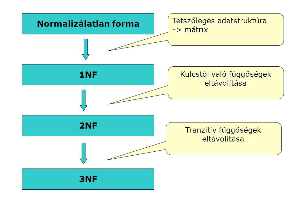 Normalizálatlan forma