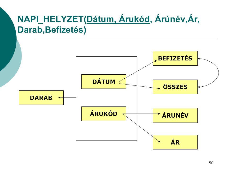NAPI_HELYZET(Dátum, Árukód, Árúnév,Ár, Darab,Befizetés)