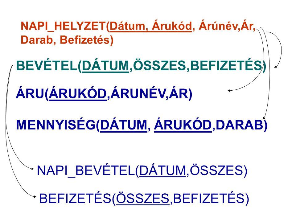 BEVÉTEL(DÁTUM,ÖSSZES,BEFIZETÉS)