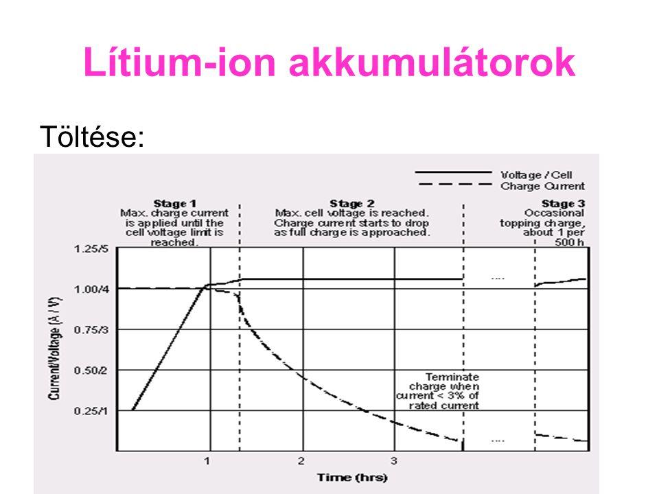 Lítium-ion akkumulátorok