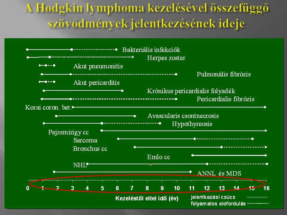 A Hodgkin lymphoma kezelésével összefüggő szövődmények jelentkezésének ideje