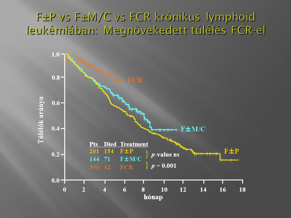 F±P vs F±M/C vs FCR krónikus lymphoid leukémiában: Megnövekedett túlélés FCR-el