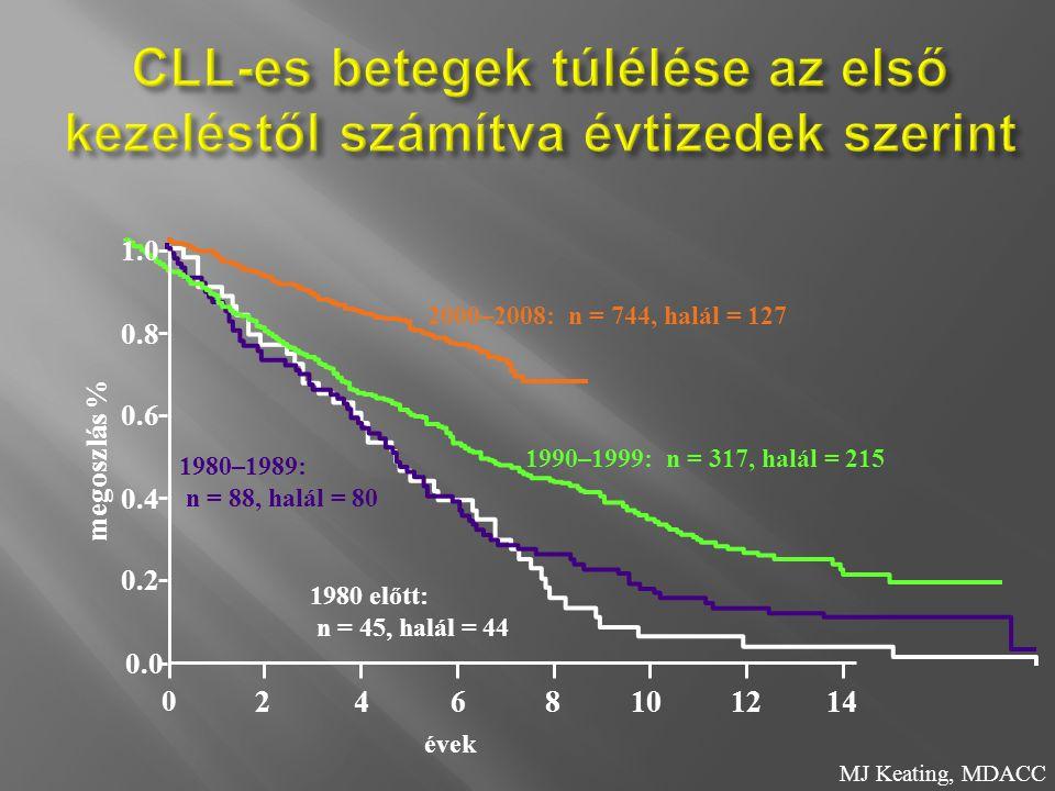 CLL-es betegek túlélése az első kezeléstől számítva évtizedek szerint
