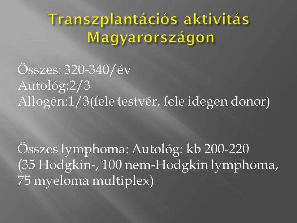 Transzplantációs aktivitás Magyarországon