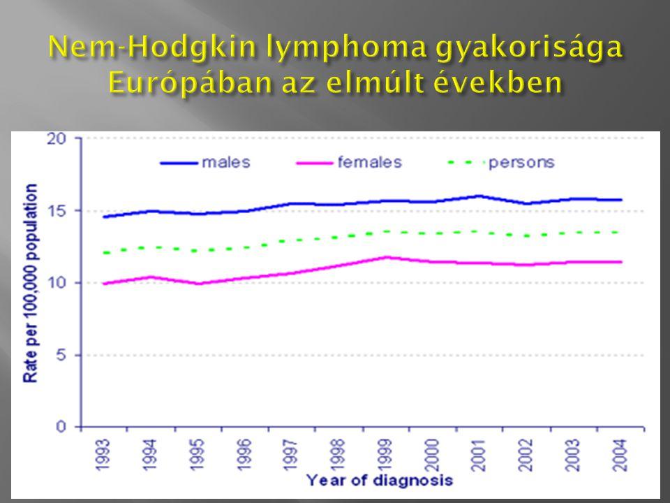 Nem-Hodgkin lymphoma gyakorisága Európában az elmúlt években
