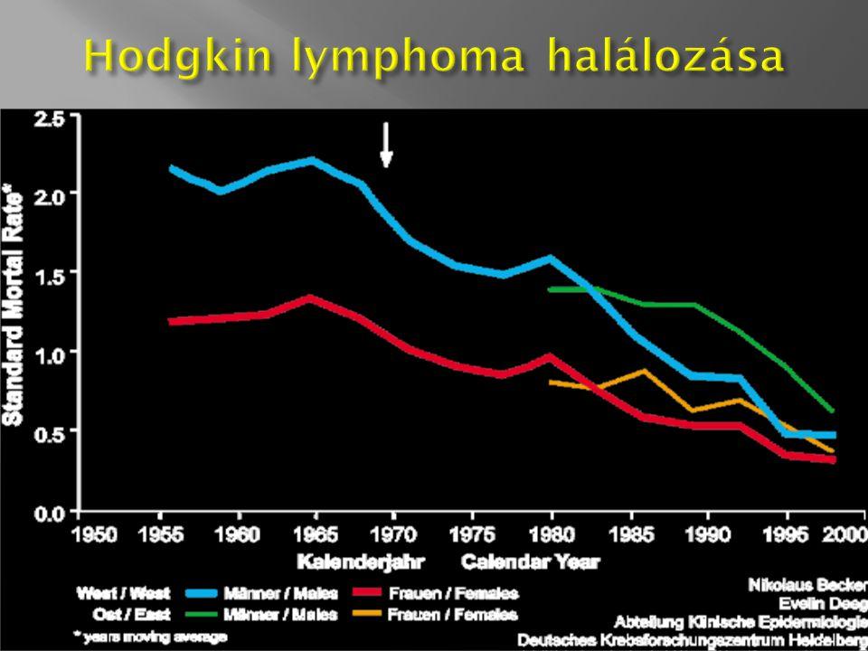 Hodgkin lymphoma halálozása
