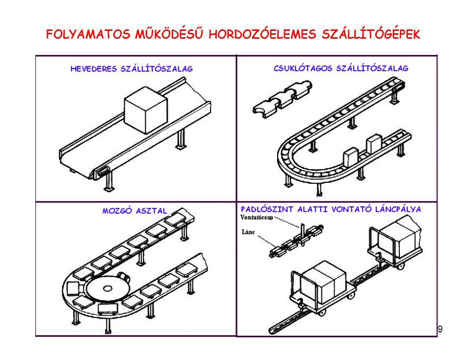 FOLYAMATOS MŰKÖDÉSŰ HORDOZÓELEMES SZÁLLÍTÓGÉPEK