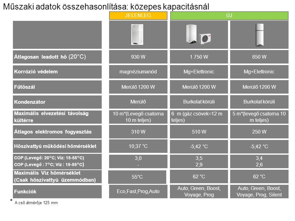 Műszaki adatok összehasonlítása: közepes kapacitásnál