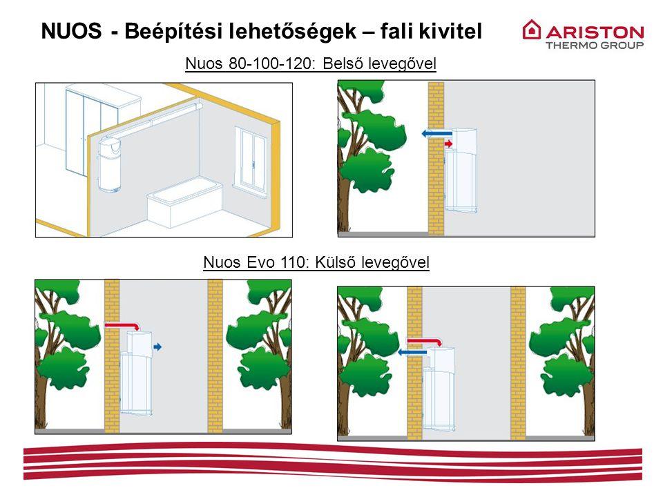 NUOS - Beépítési lehetőségek – fali kivitel