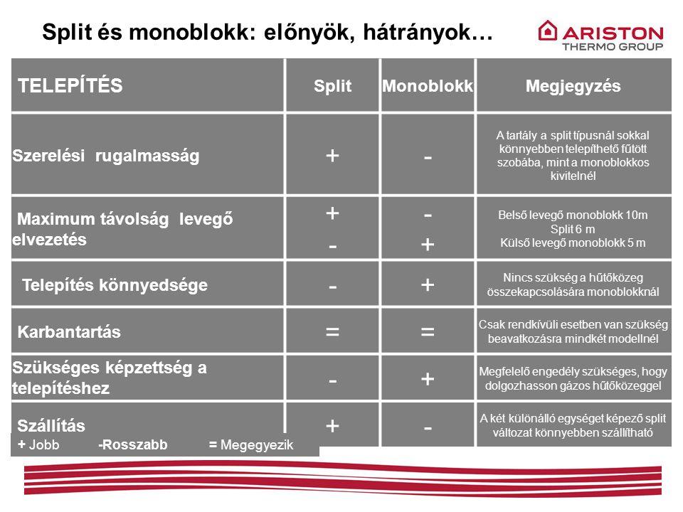 + - + = Split és monoblokk: előnyök, hátrányok… TELEPÍTÉS Split
