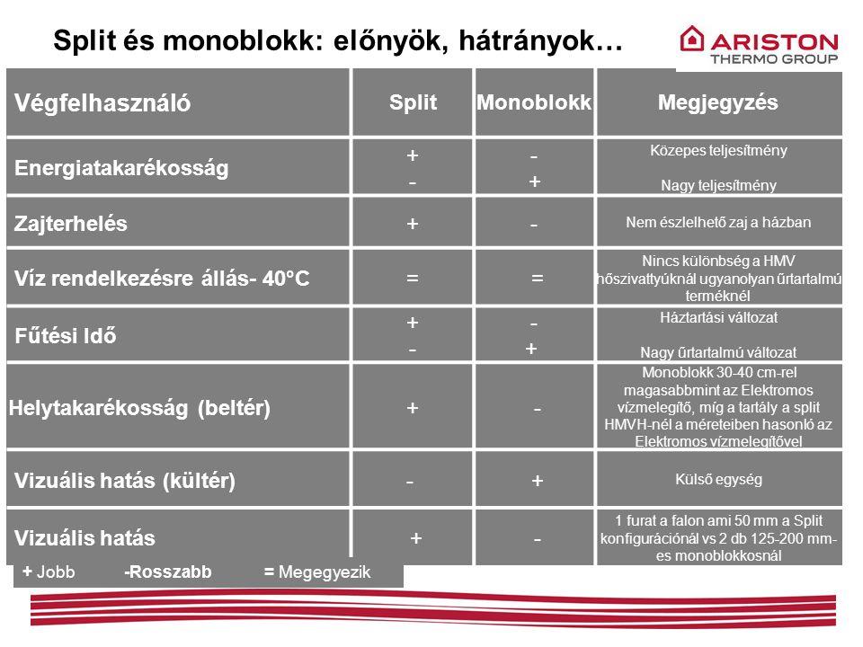 Split és monoblokk: előnyök, hátrányok…
