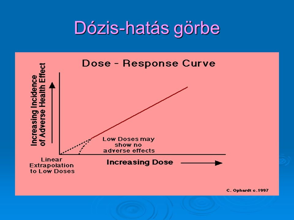 Dózis-hatás görbe