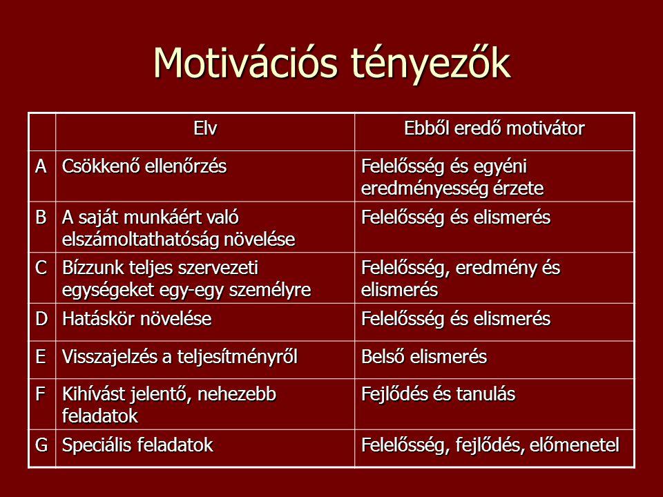 Motivációs tényezők Elv Ebből eredő motivátor A Csökkenő ellenőrzés