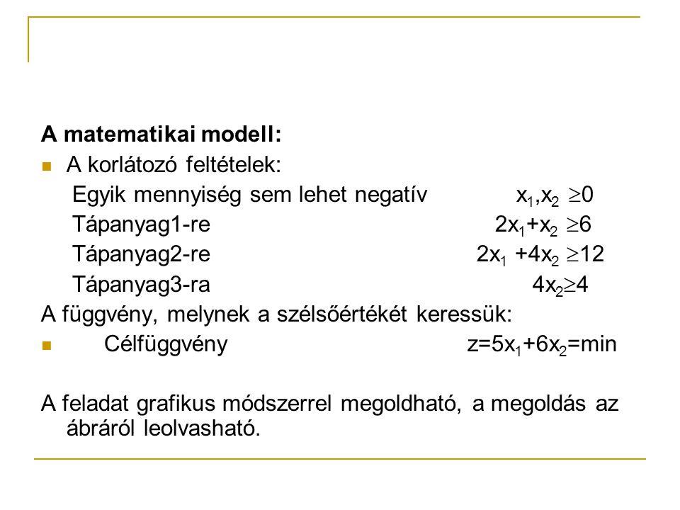 A matematikai modell: A korlátozó feltételek: Egyik mennyiség sem lehet negatív x1,x2 0.