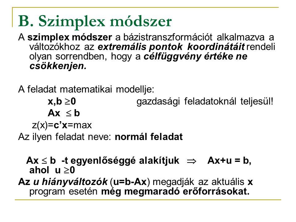 B. Szimplex módszer
