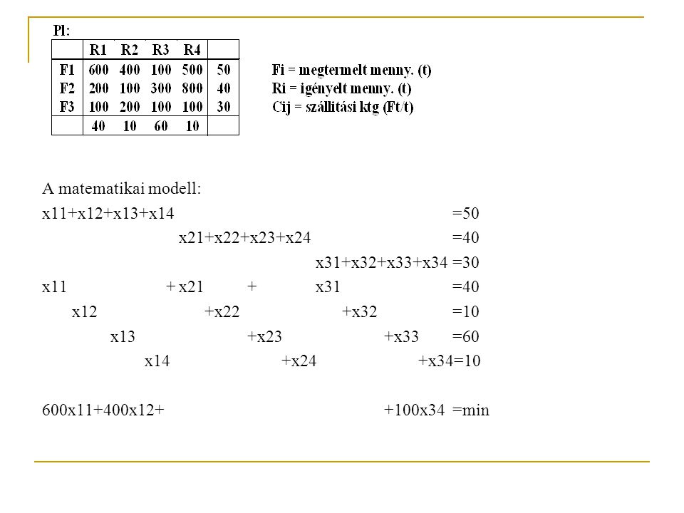 A matematikai modell: x11+x12+x13+x14 =50. x21+x22+x23+x24 =40. x31+x32+x33+x34 =30. x11 + x21 + x31 =40.