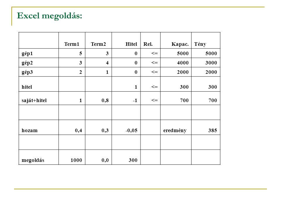 Excel megoldás: Term1 Term2 Hitel Rel. Kapac. Tény gép1 5 3 <= 5000
