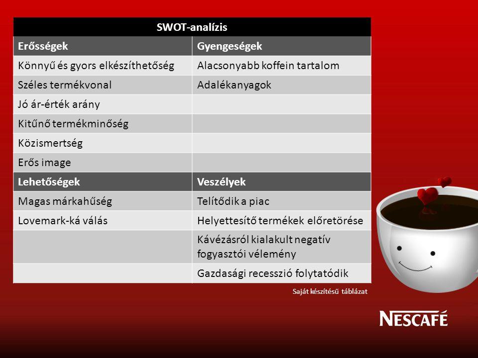 Könnyű és gyors elkészíthetőség Alacsonyabb koffein tartalom