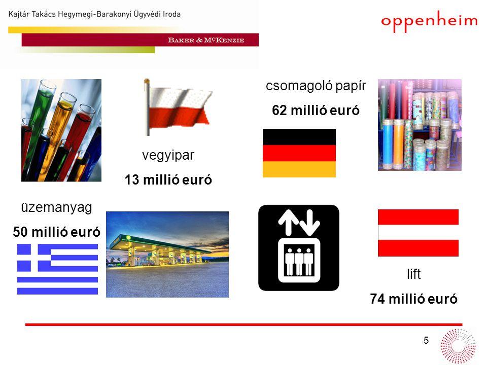 csomagoló papír 62 millió euró vegyipar 13 millió euró üzemanyag 50 millió euró lift 74 millió euró