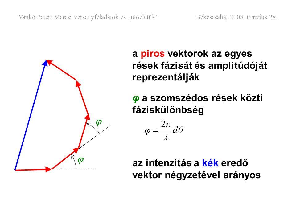 a piros vektorok az egyes rések fázisát és amplitúdóját reprezentálják