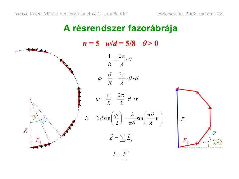 A résrendszer fazorábrája n = 5 w/d = 5/8  > 0