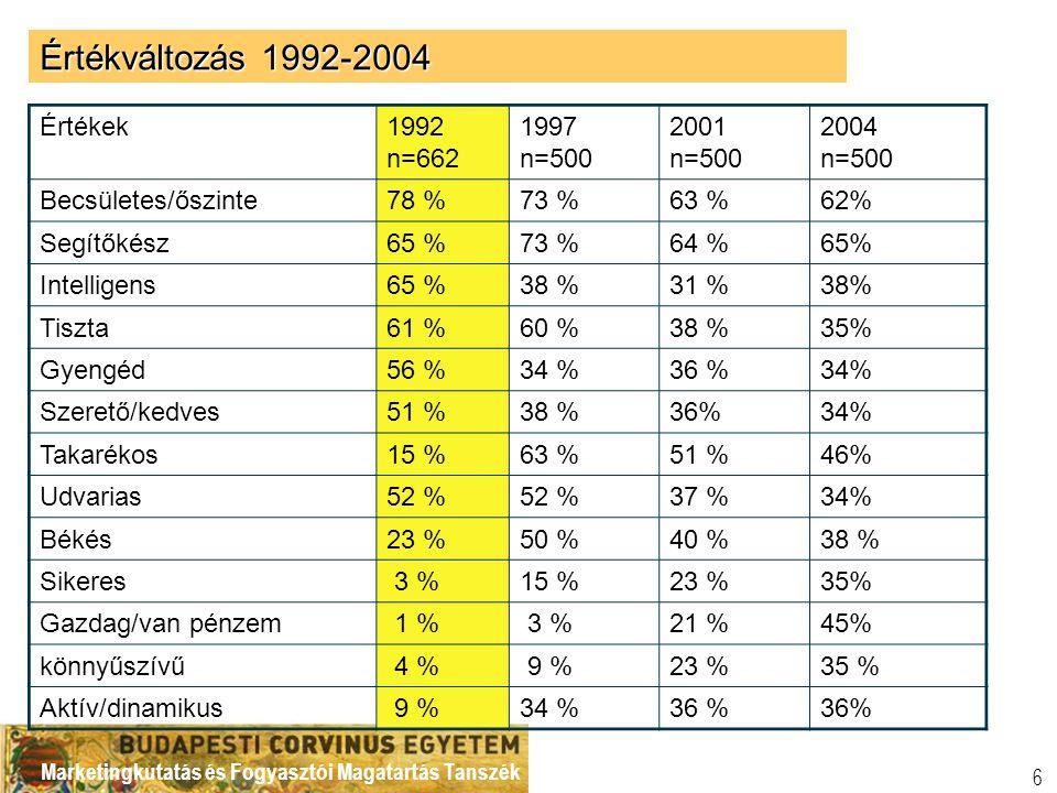 Értékváltozás 1992-2004 Értékek 1992 n=662 1997 n=500 2001 2004