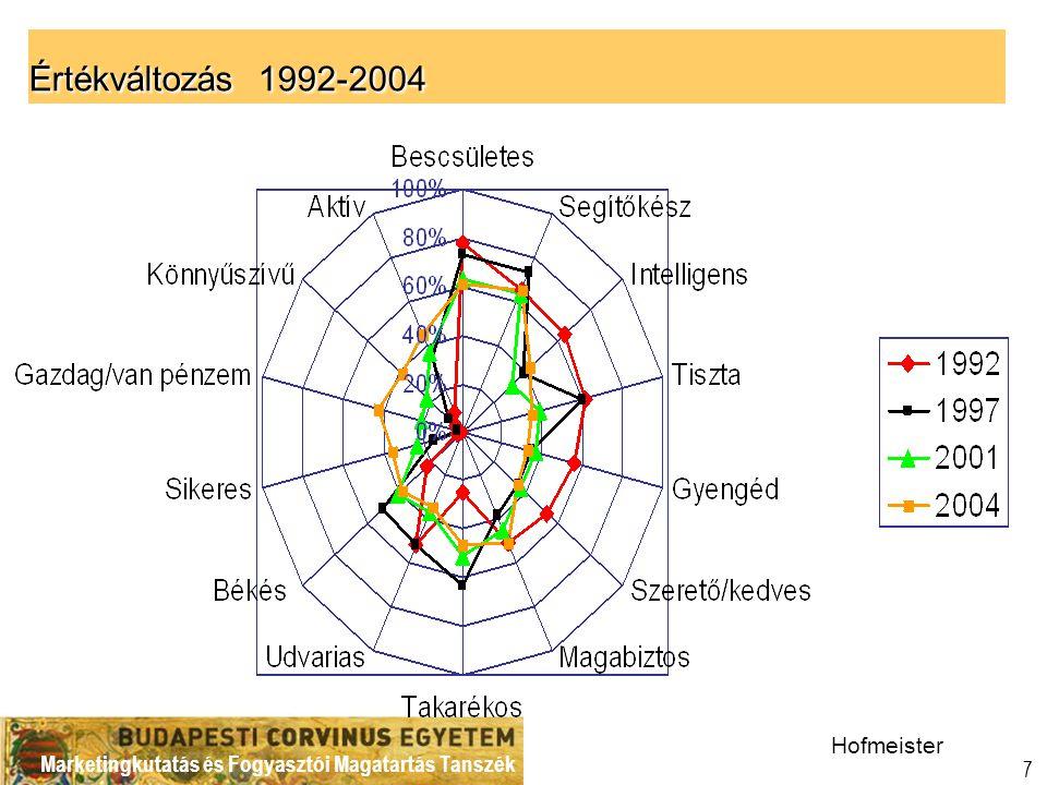 Értékváltozás 1992-2004 Hofmeister